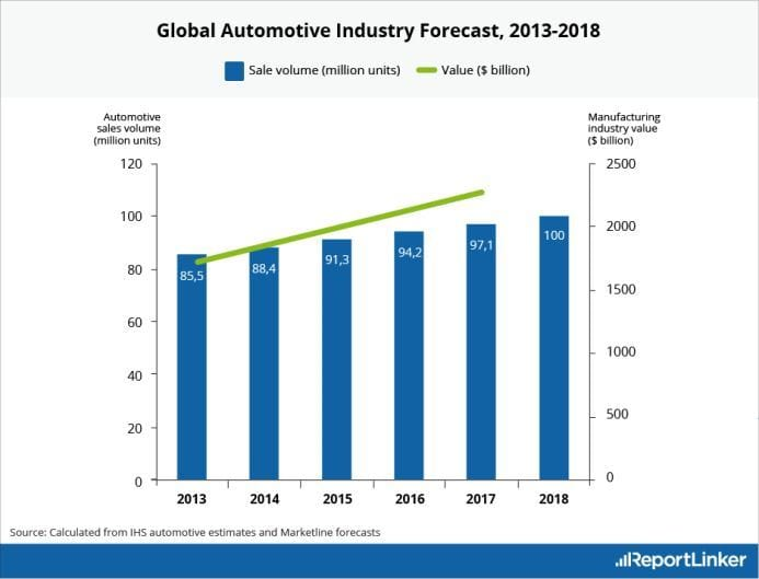 automotive industry competitive environment